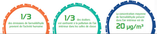 pollution interieure