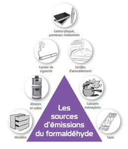sources d'emission de formaldehyde